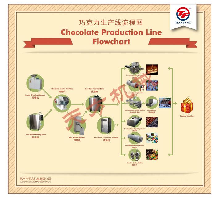 Flowchart Of Chocolate Production Linesuzhou Tianfang Machinery Co